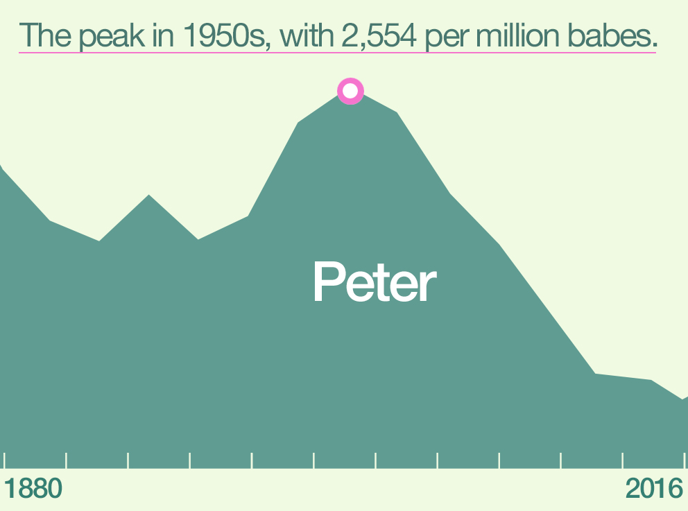 peter peak ABOUT PETER
