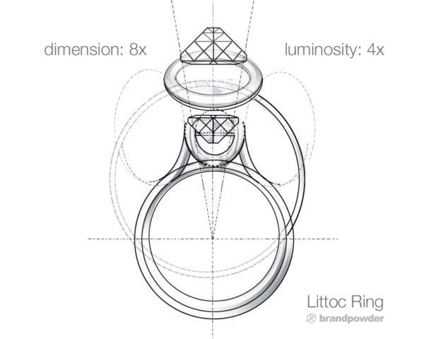 LITTOC RING