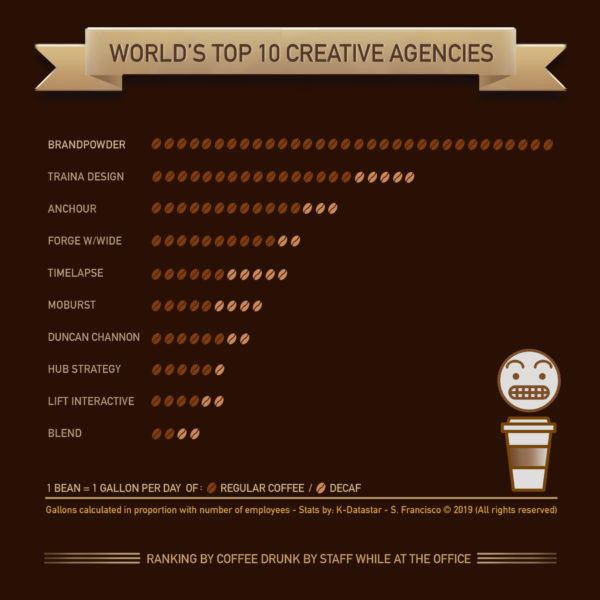 coffee ranking